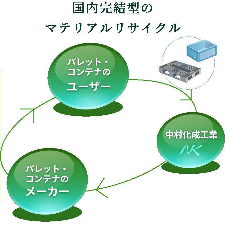 国内完結型のマテリアルリサイクル